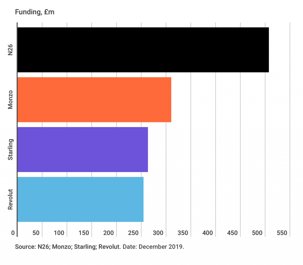 car chart showing n26 has most funding