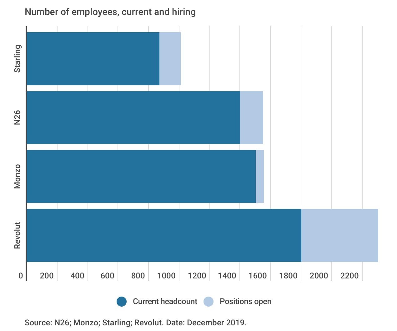 employee chart