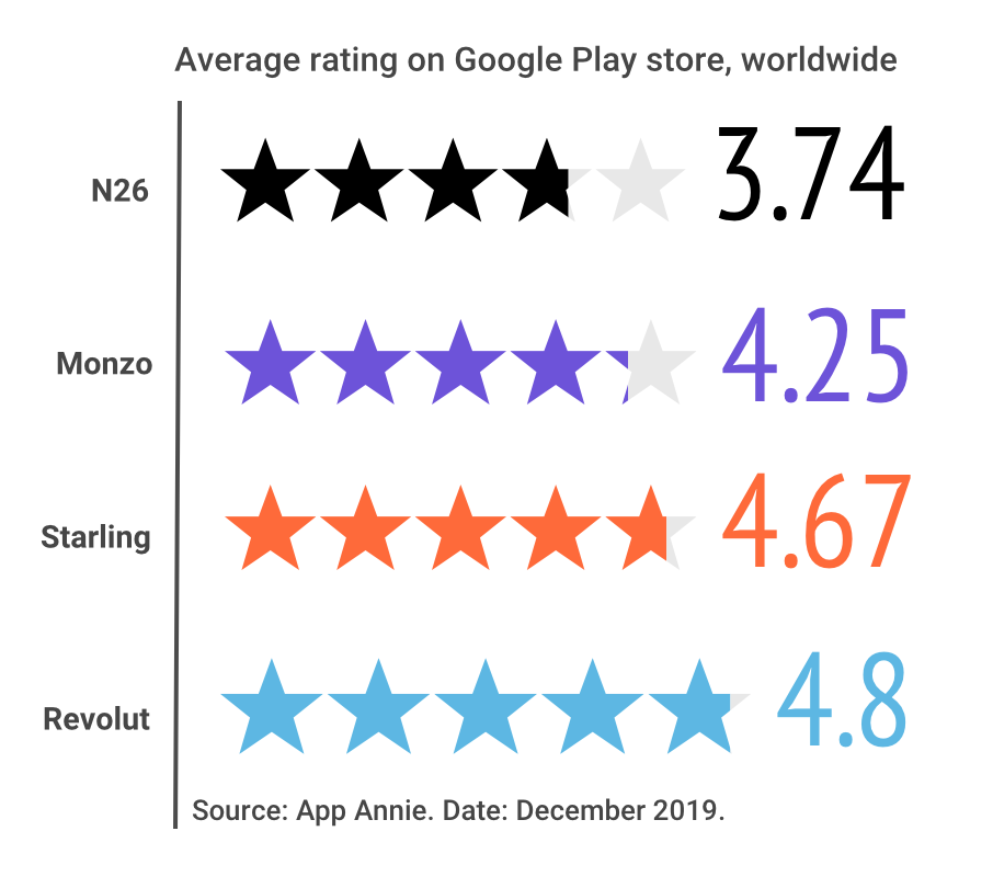 star ratings chart