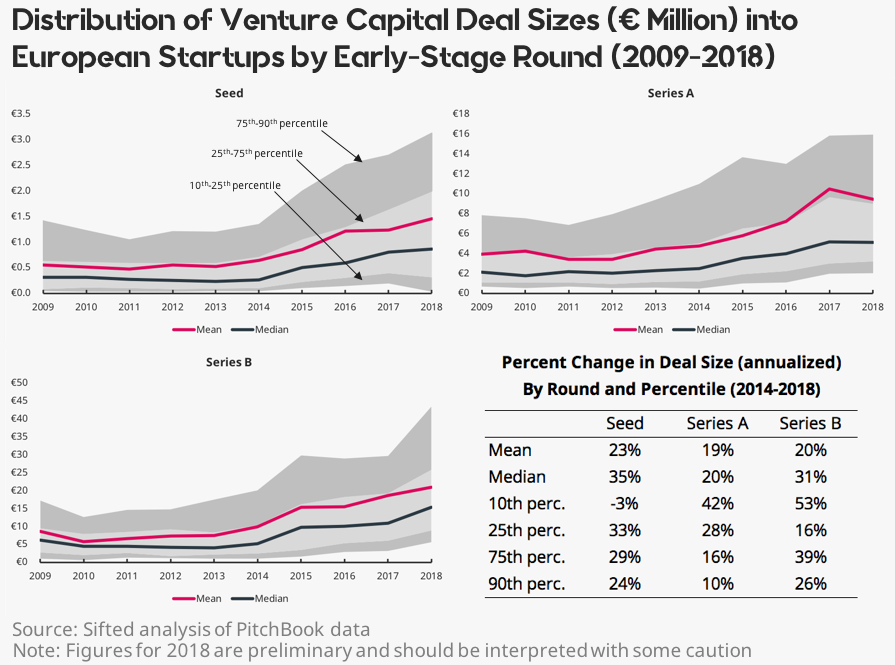 Graphs of data showing early-stage venture capital investments into European startups