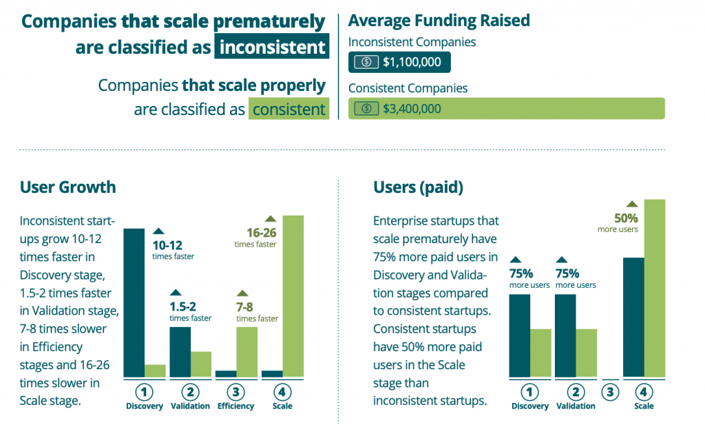 Startup Genome: signs that companies are scaling too quickly