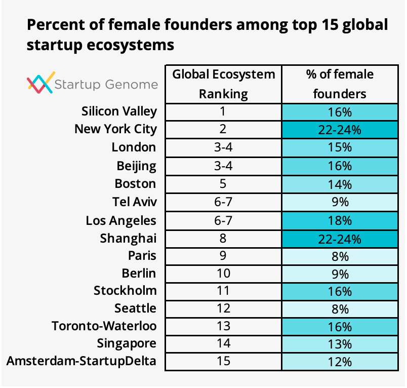 Startup Genome: European hubs have few female founders