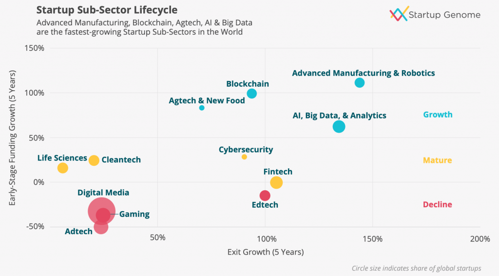 Startup Genome: Adtech, edtech, digital media and gaming are in decline