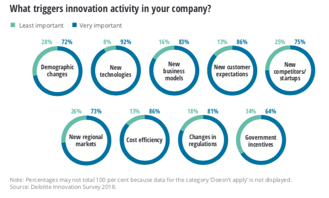 Chart showing what triggers innovation at large European companies, from Deloitte's Innovation in Europe Survey 2018-2019