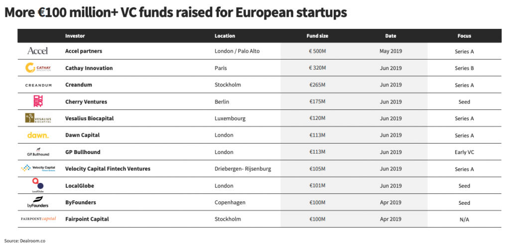 Q2 2019 new VC funds in Europe.