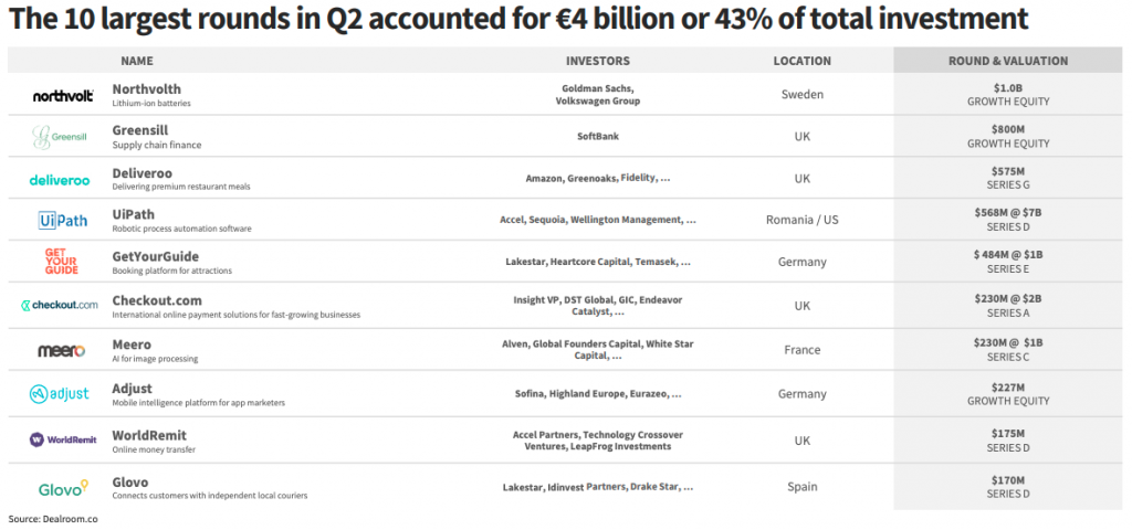 Q2 2019 biggest VC deal