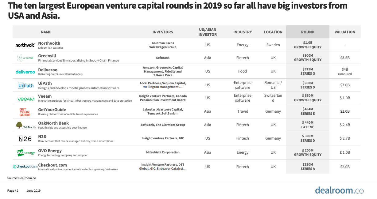Image showing a list of the ten largest investment rounds into European startups, and how many big investors are from the US and Asia.