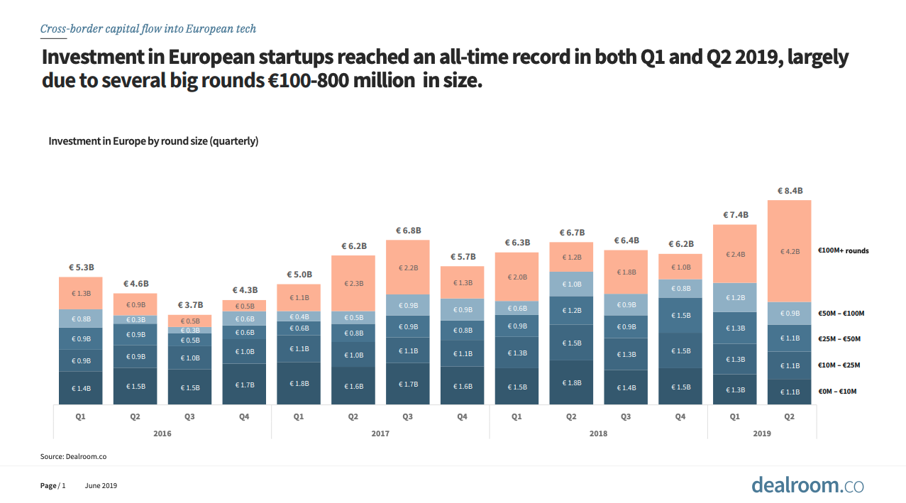 Chart showing record high investment into European startups for Q1 and Q2 2019