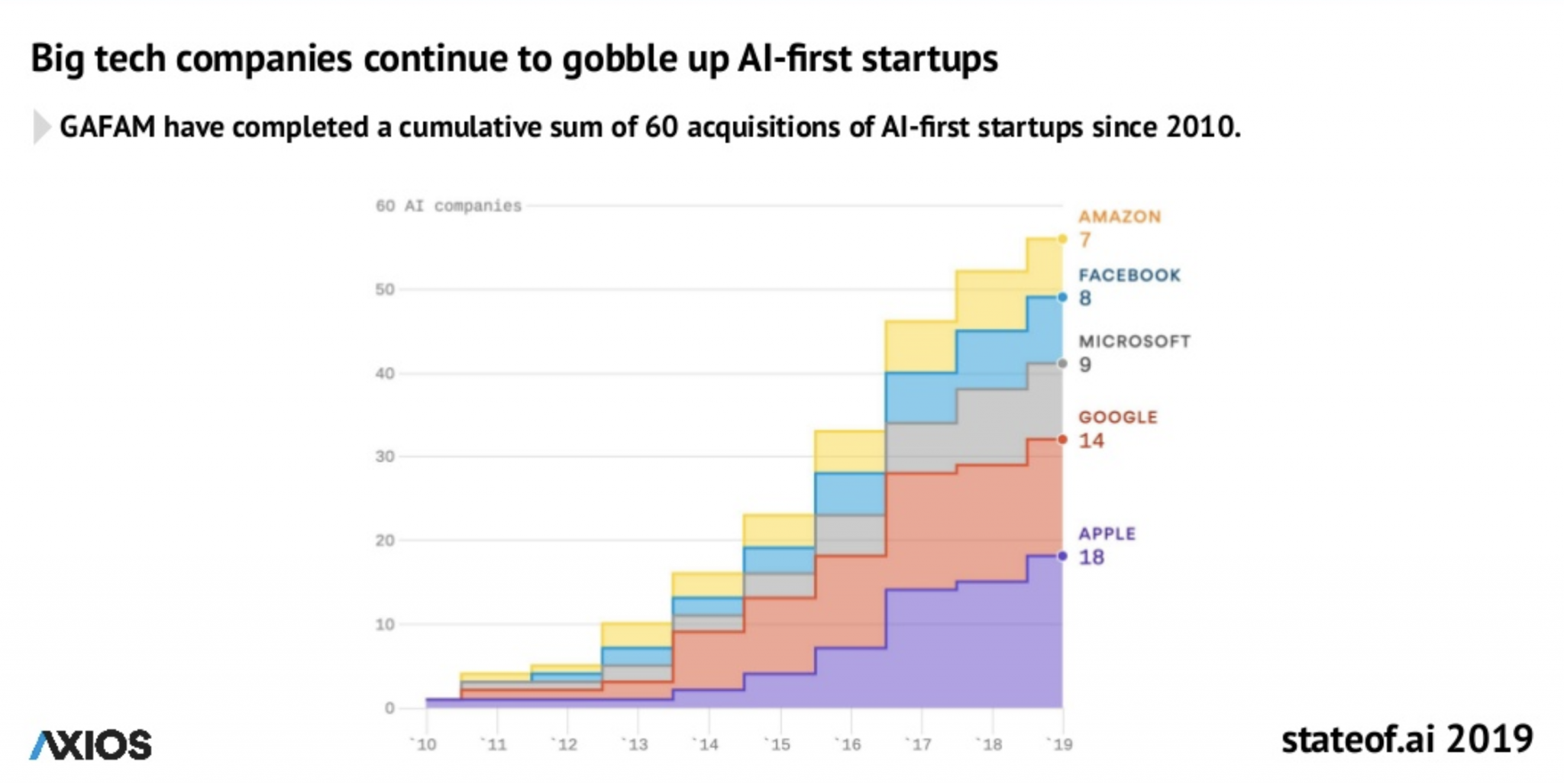 Graph showing how Big Tech companies acquire AI-startups