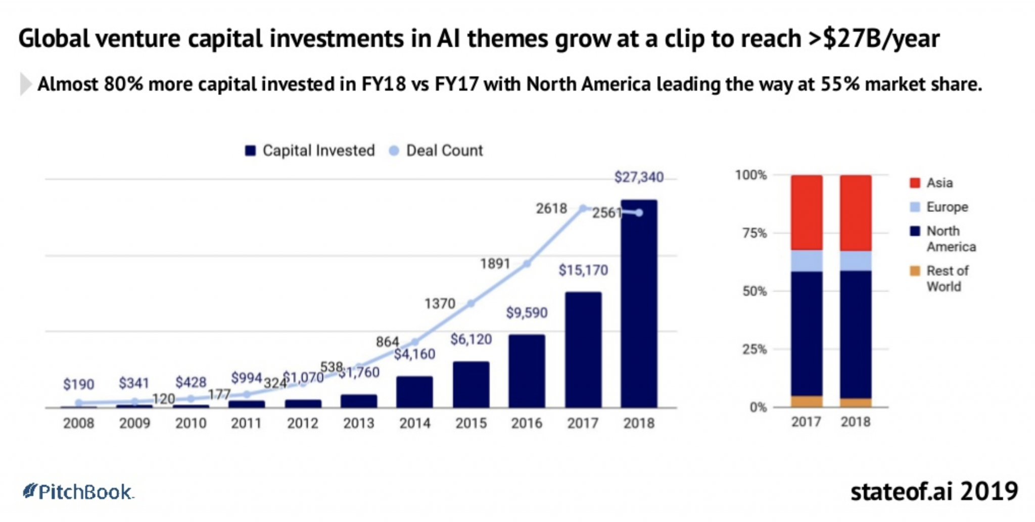 Graph showing the global venture capital investments in AI themes