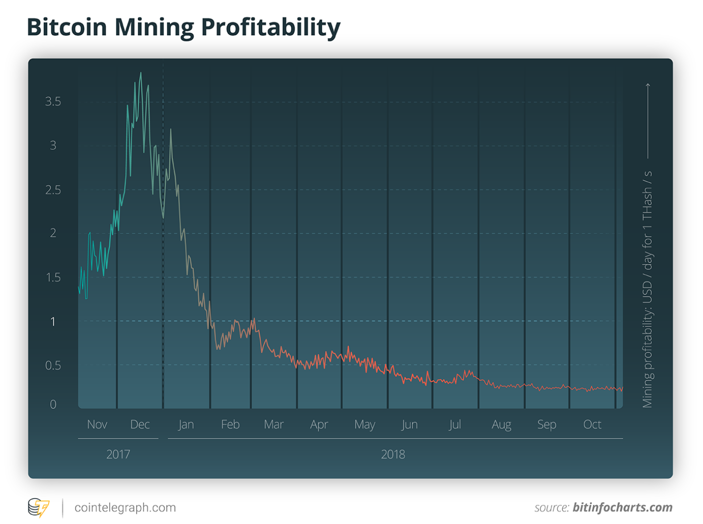 Graph showing the how the profitability of Bitcoin mining plummeted during 2018