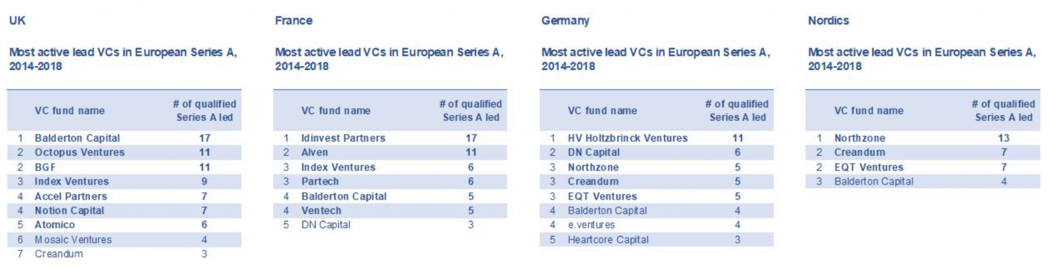 list of Lists of the most active lead VCs broken down by country