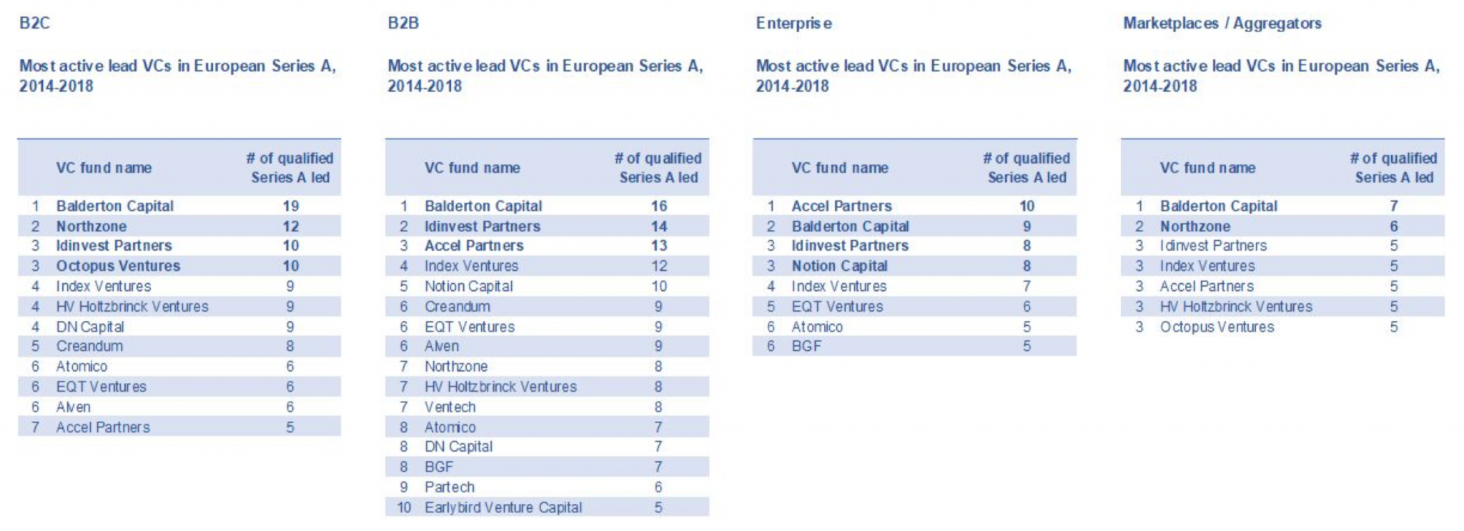 Profiles of VCs by sector