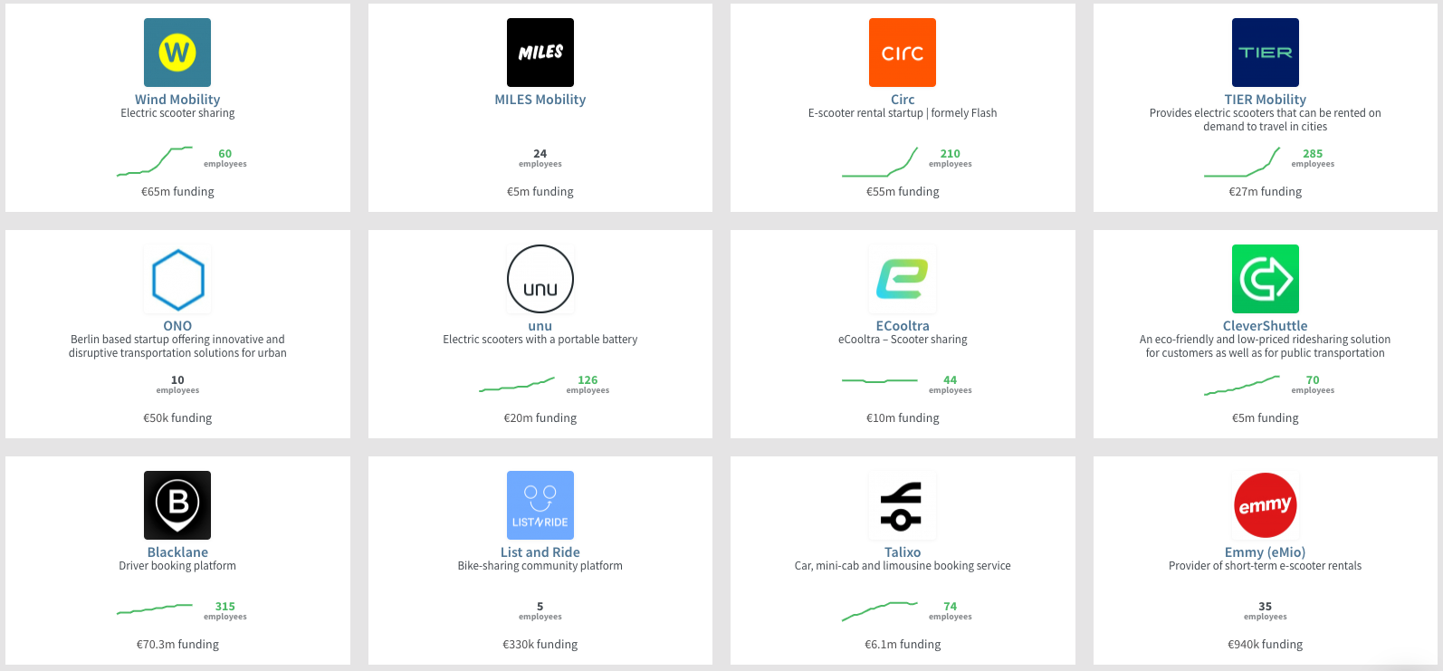Some notable mobility startups in Berlin - source Dealroom.co