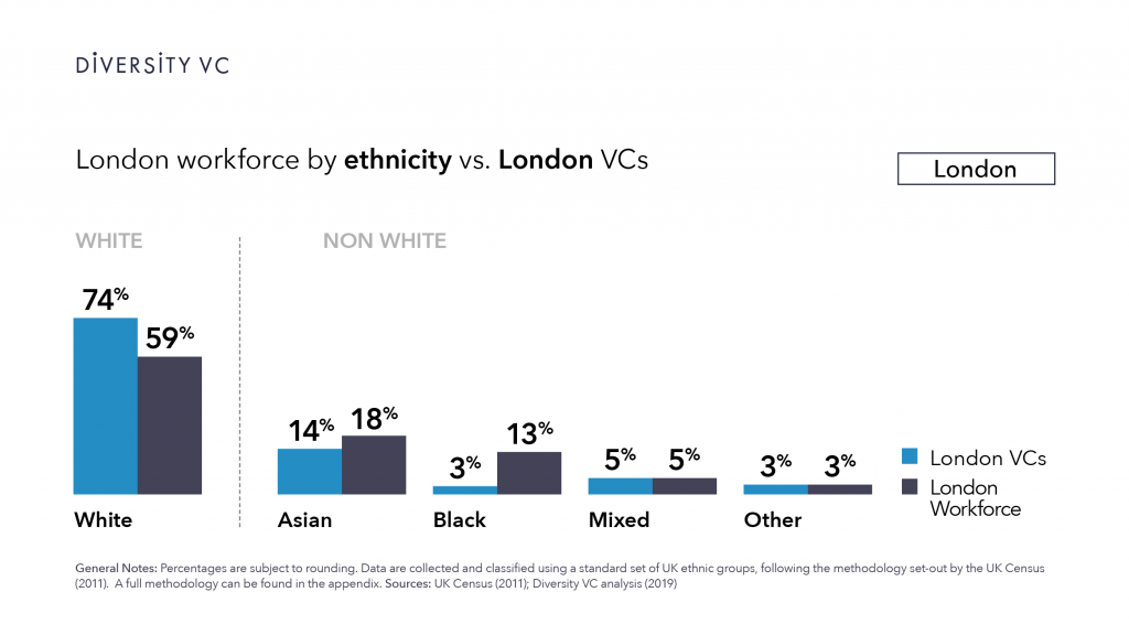Graphic: London VCs are less diverse than the London workforce as a whole