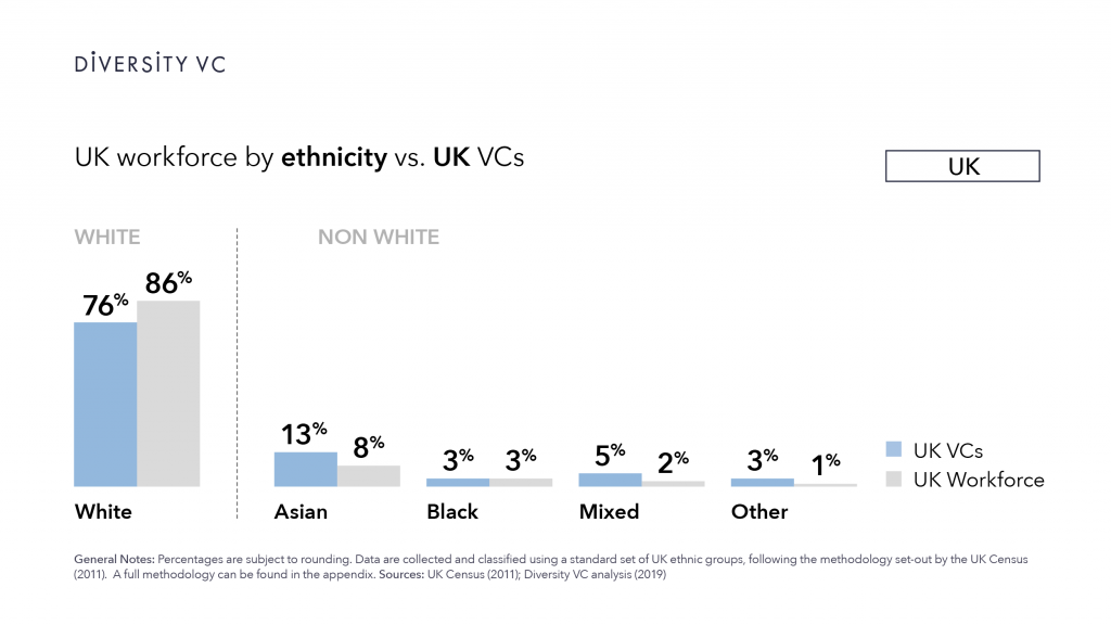 Graphic: UK VCs are more ethnically diverse than the UK workforce as a whole