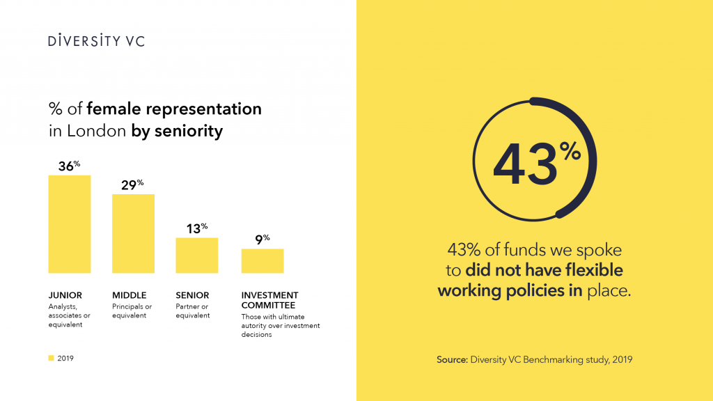 Graphic: 43% of London VC funds don't have flexible working policies
