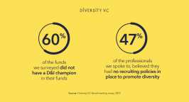 Graphic: 60% of London VC funds do not have a D&I champion
