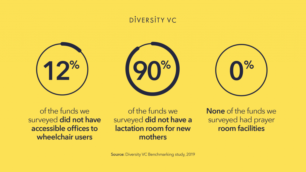 Graphic: 0% of London VC funds have prayer room facilities