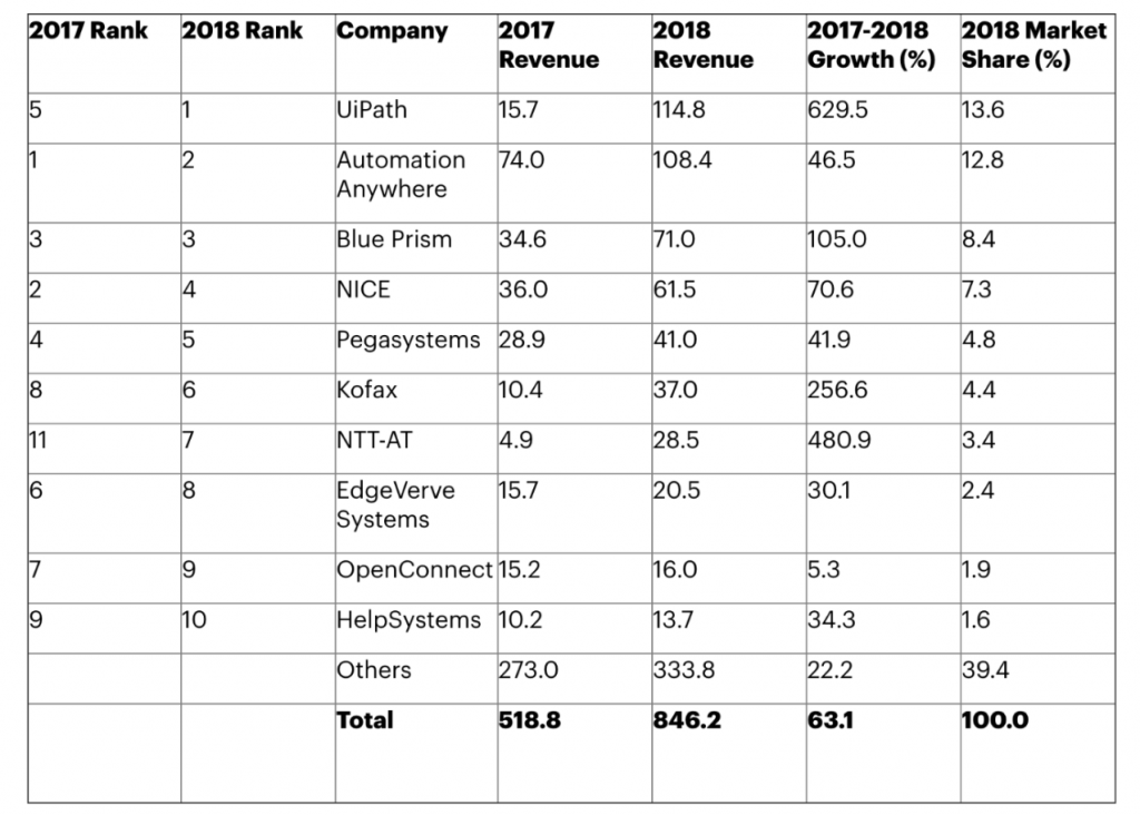 RPA company comparison chart from Gartner