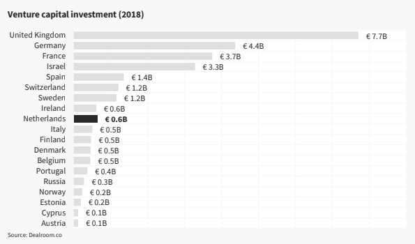 Dealroom VC investment data by country