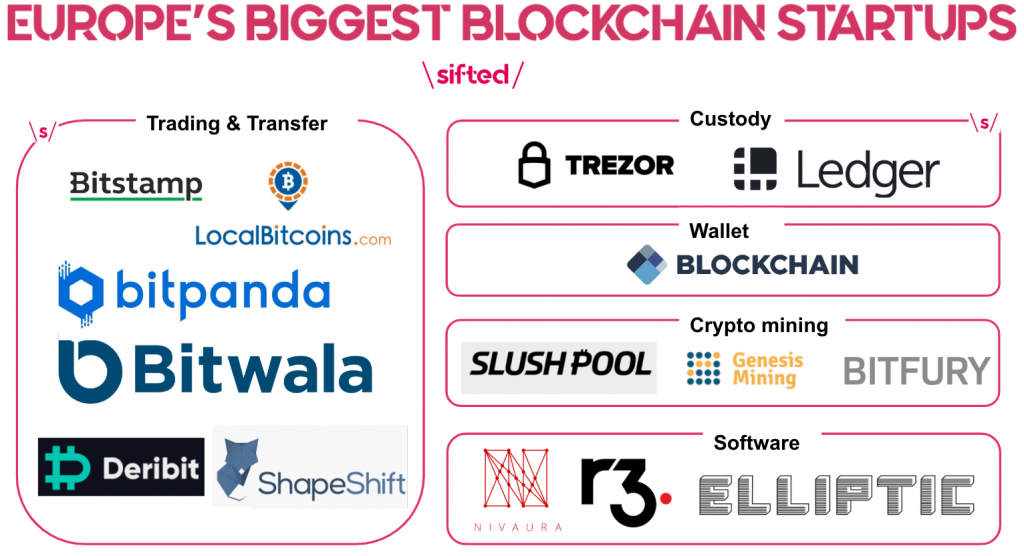 The European blockchain ecosystem outlined