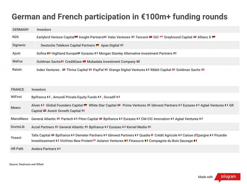 German and French participation in €100+ funding rounds