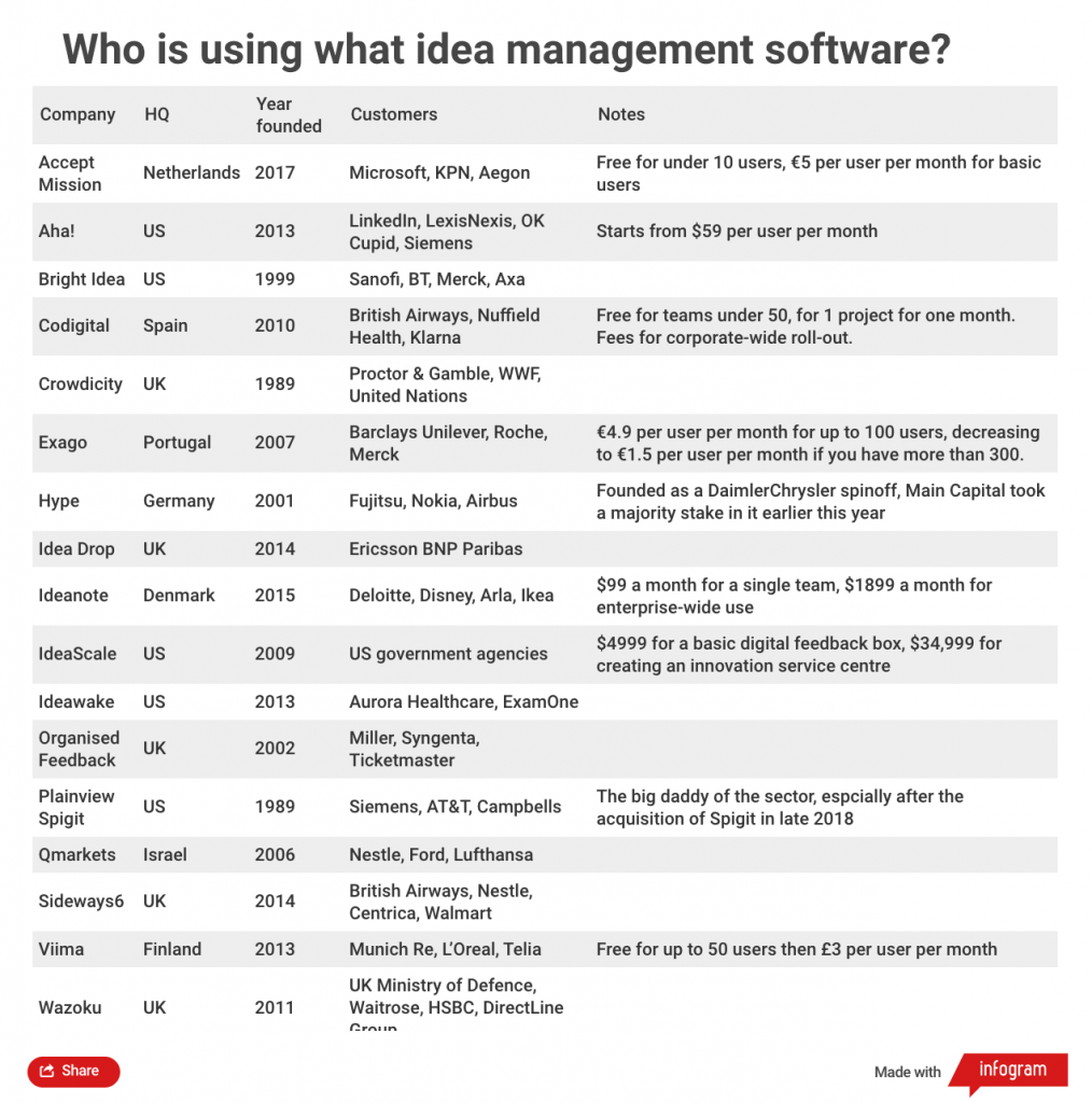 Table of idea management software companies