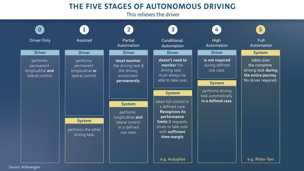 VW autonomous driving chart