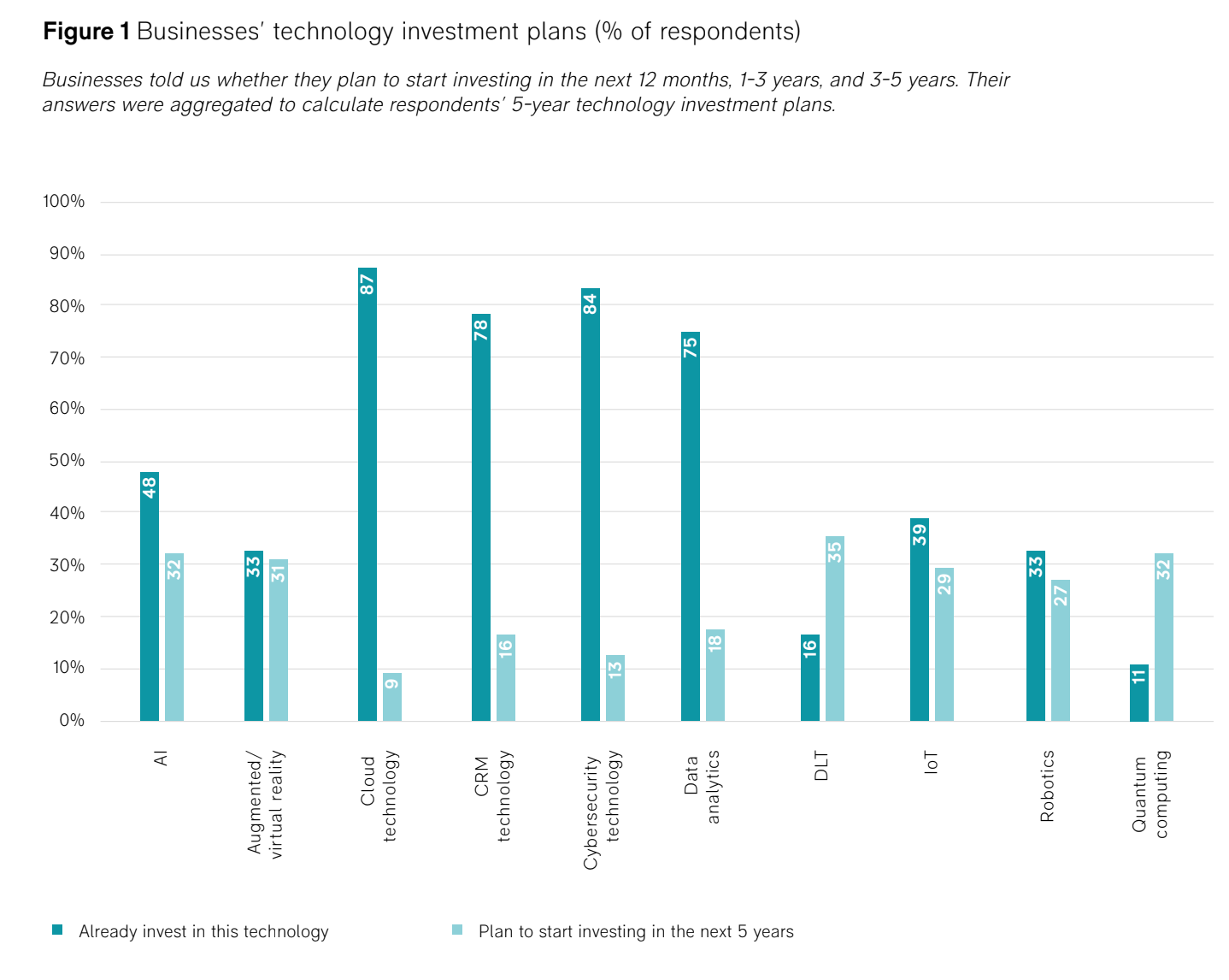 chart showing current investment and planned investment in AI and quantum