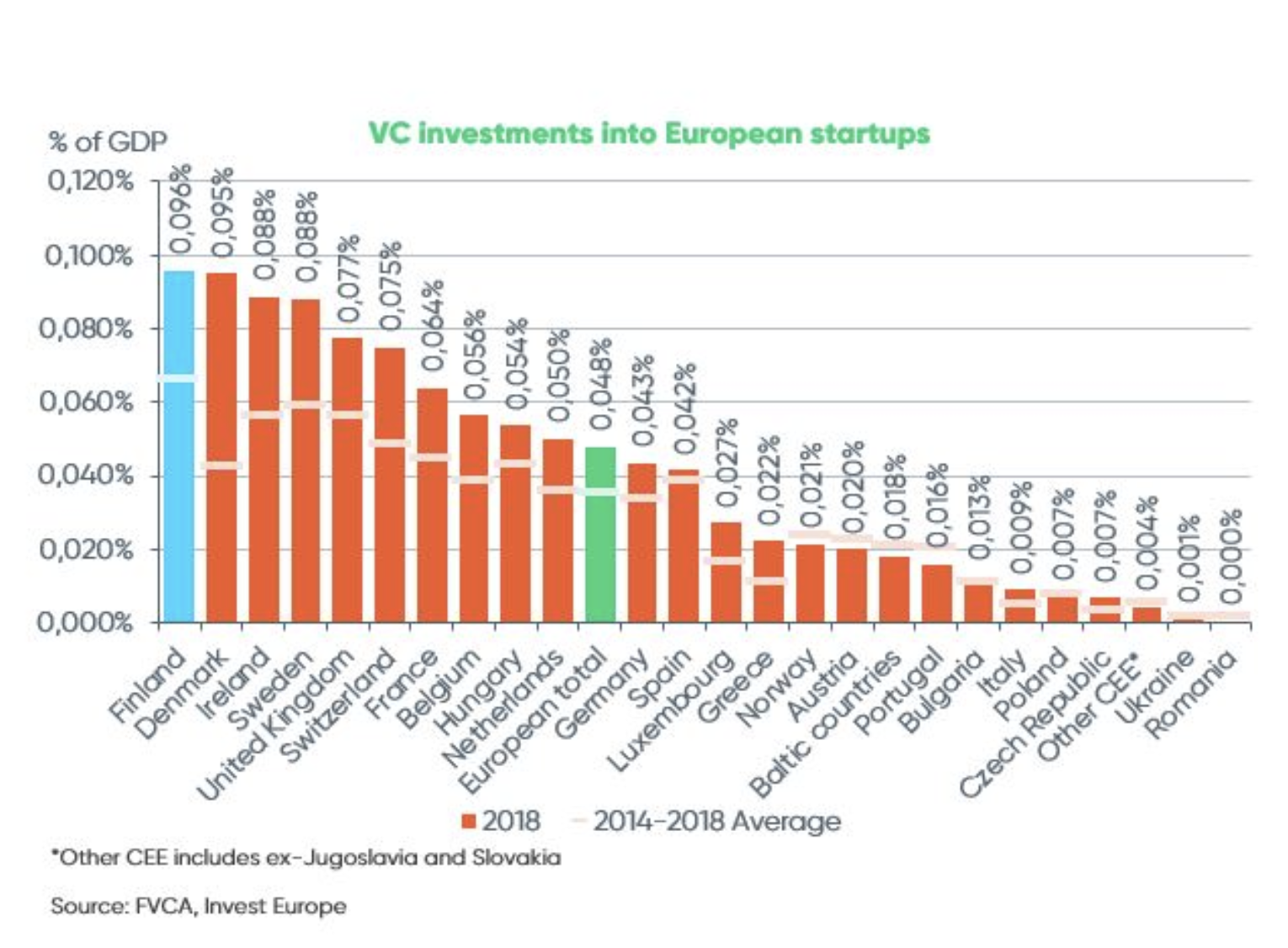 Chart about VC investment in Finland