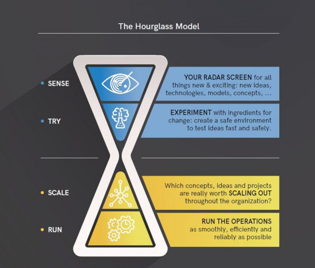 The Hourglass Model