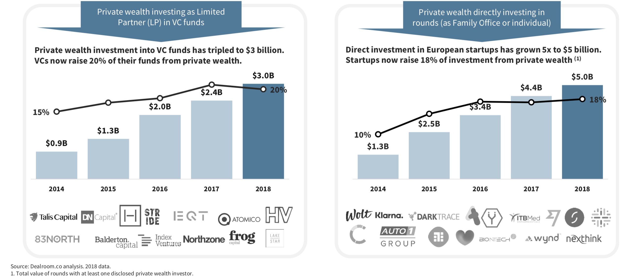chart showing rise of private wealth in tech