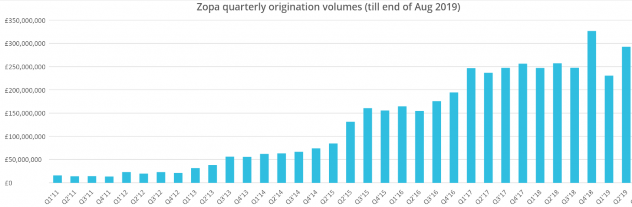 European fintech weekly: After a last-minute fundraise, what lies ahead for Zopa and its lending peers | Sifted