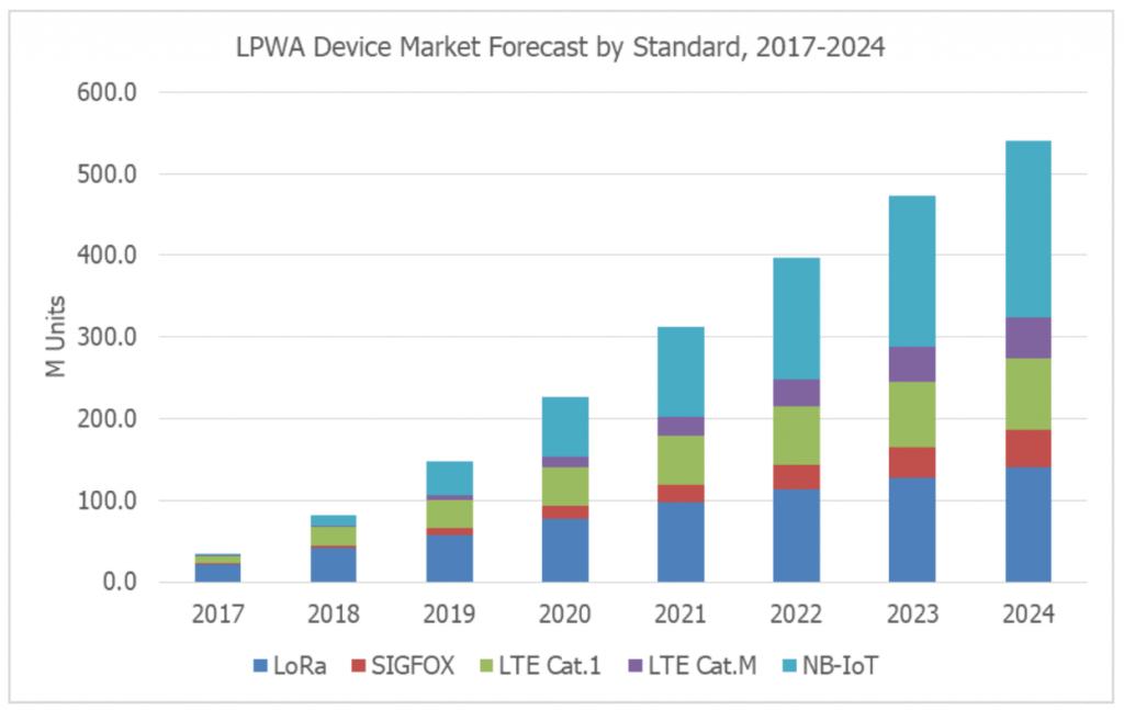 LPWA device market forecast