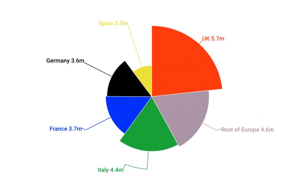 Europe's SME markets