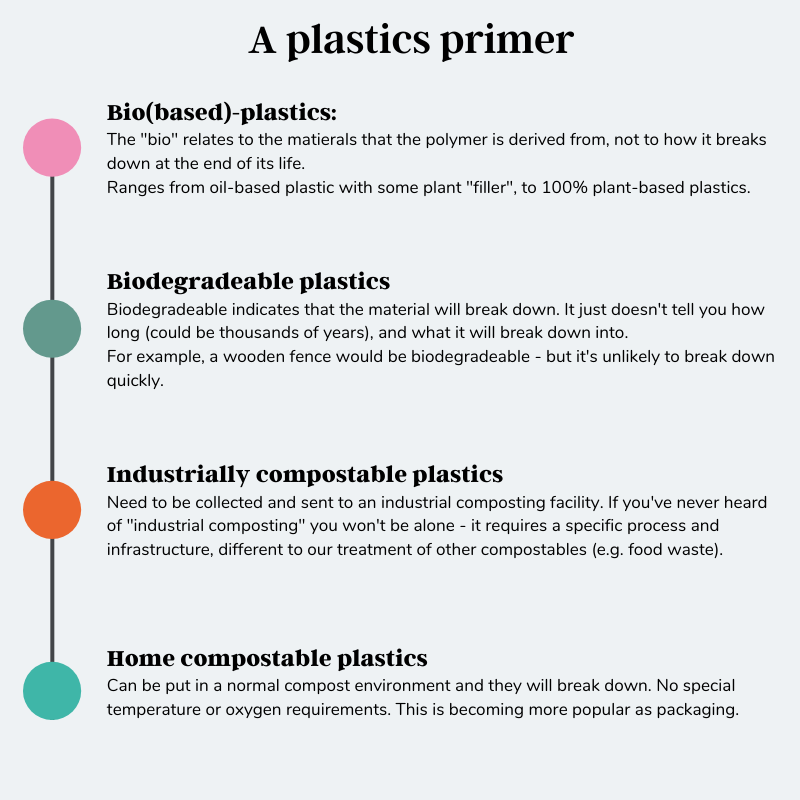Diagram of different types of plastic