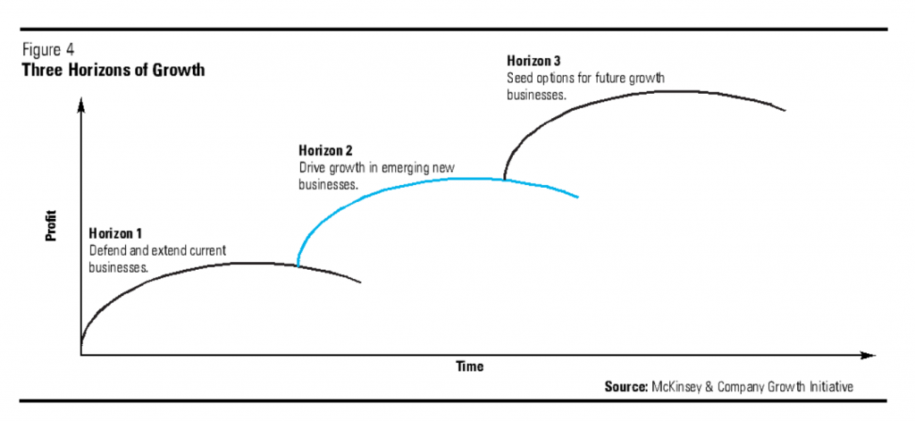 McKinsey 3 horizons of growth