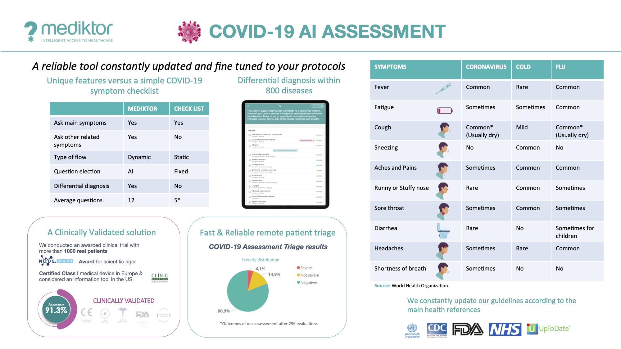Photo of digital health startup Mediktor and its Covid-19 Risk Assessment