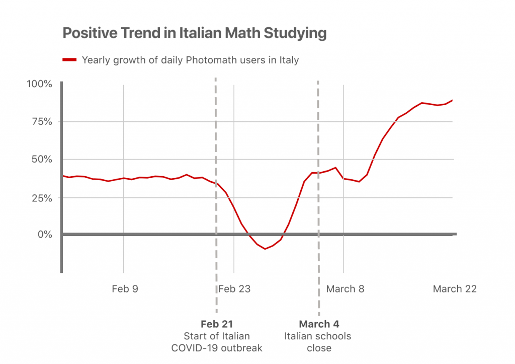 photomath chart showing online maths studying in Italy
