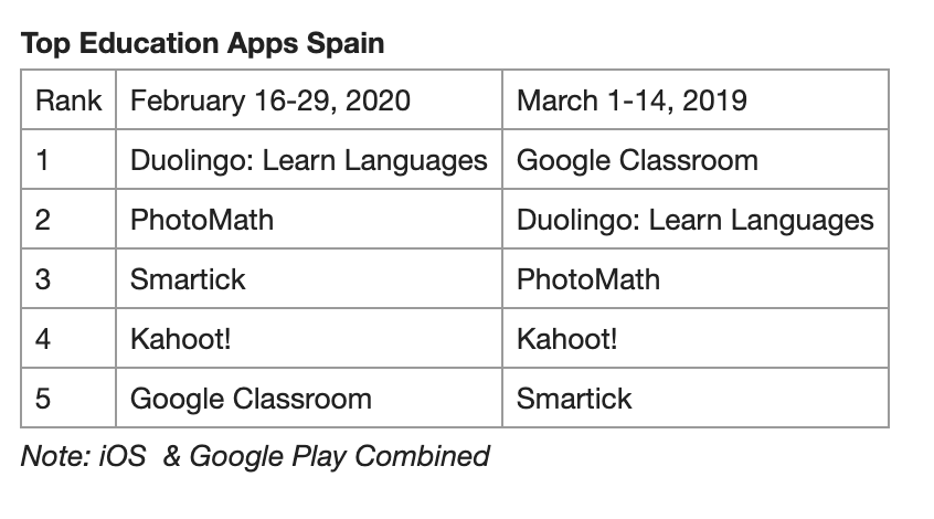 Edtech downloads for Spain