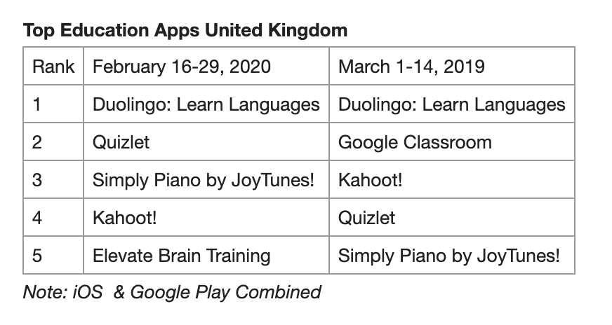 Edtech downloads for the UK