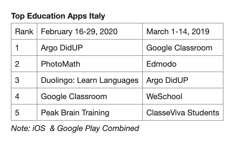 Edtech downloads for Italy
