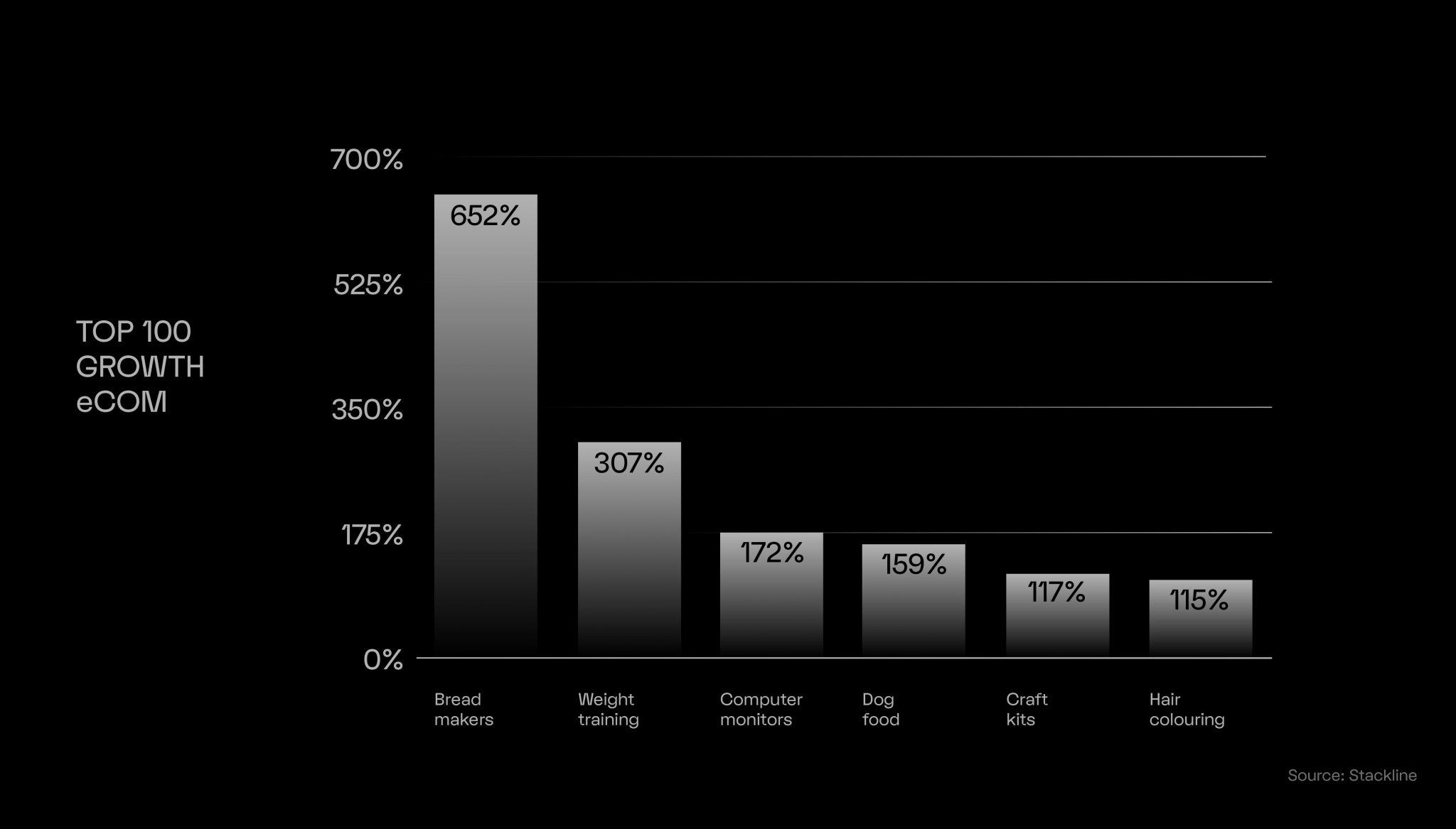 Bar Chart showing top 100 eommerce growth during coronavirus