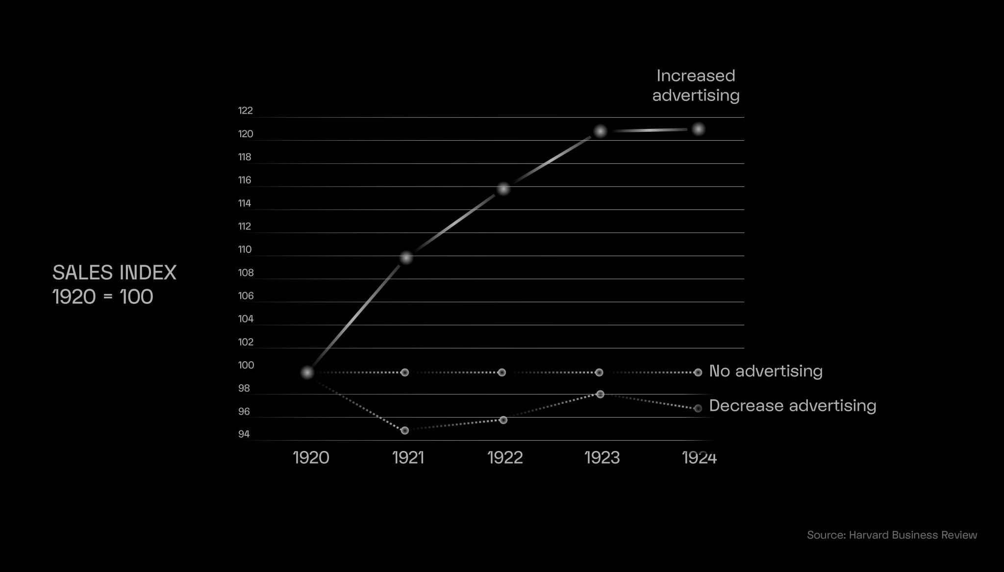 Chart showing the use of advertiisng during the 1920s great depression