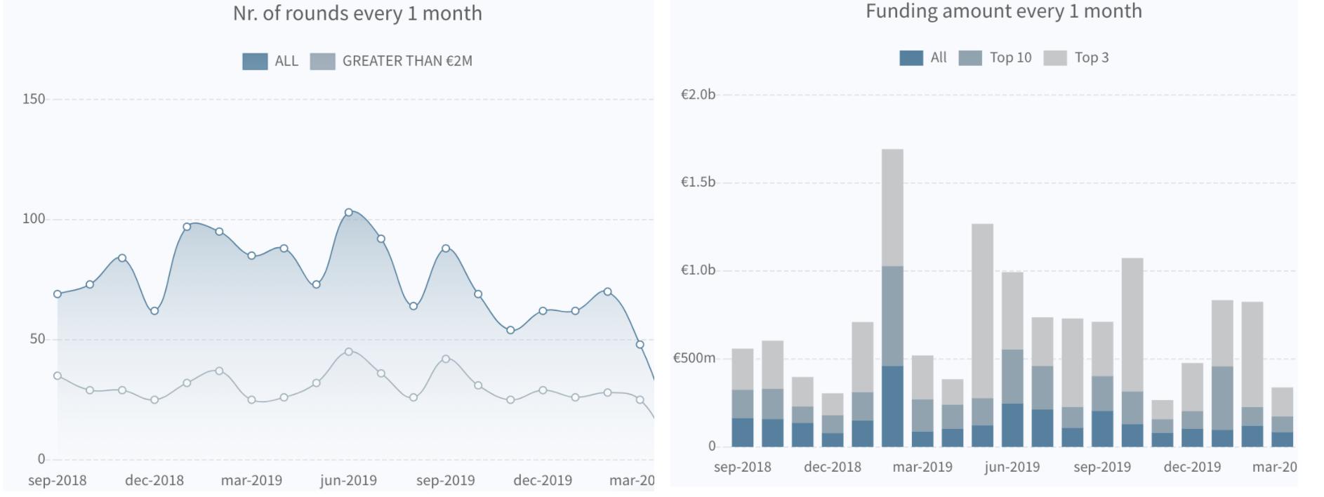 Inside the fintech funding drop