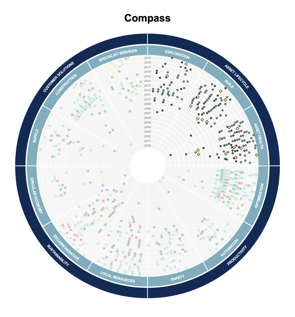 Image of Rainmaking compass visualisation tool