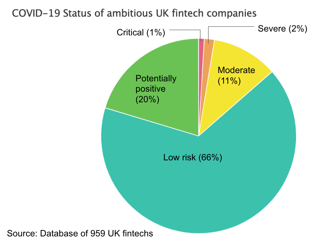 22% of fintech jobs at risk from coronavirus — but it could be much worse