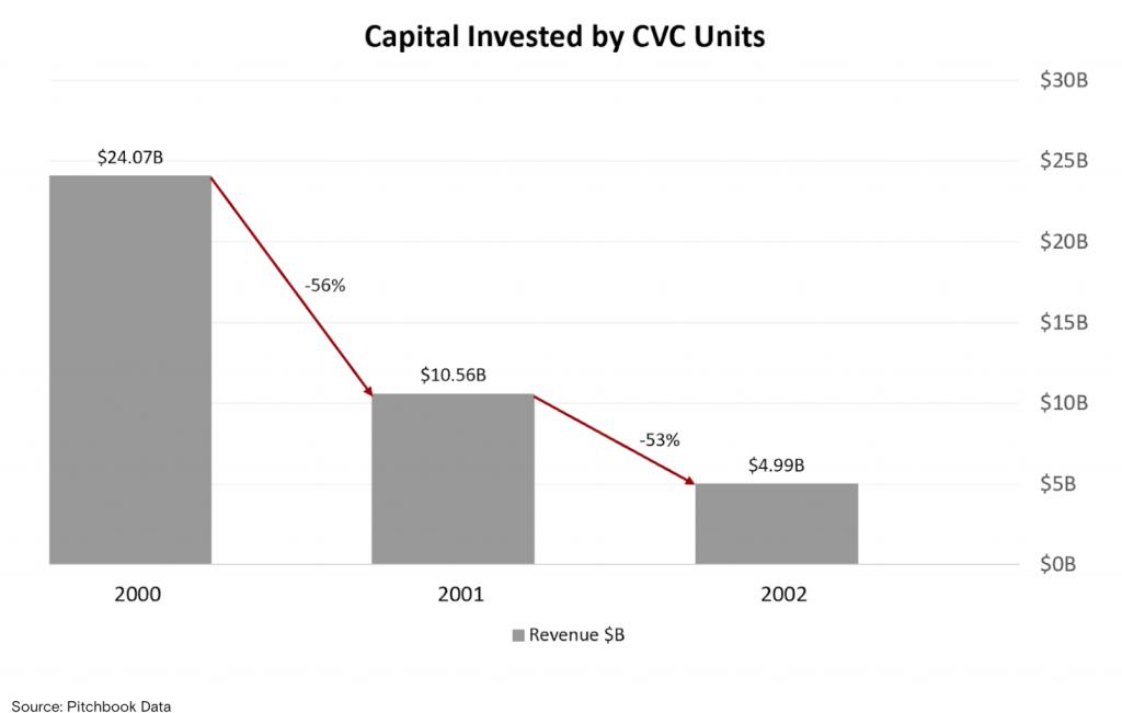 Chart of CVC spending 2000 - 2002