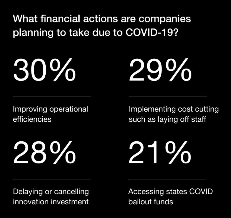 Financial measures in response to Covid